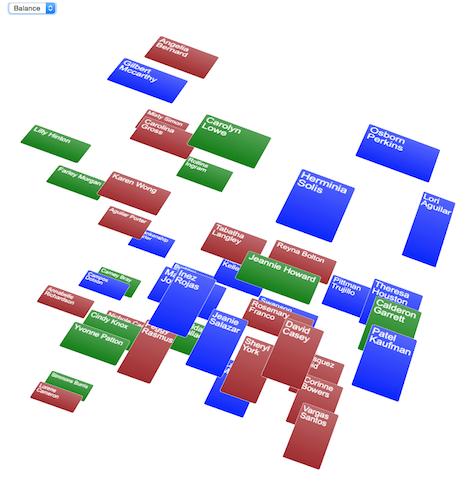 d3 Treemap CSS3D