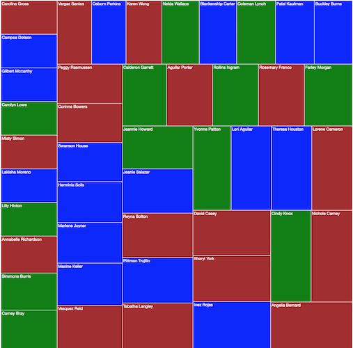 d3 Treemap
